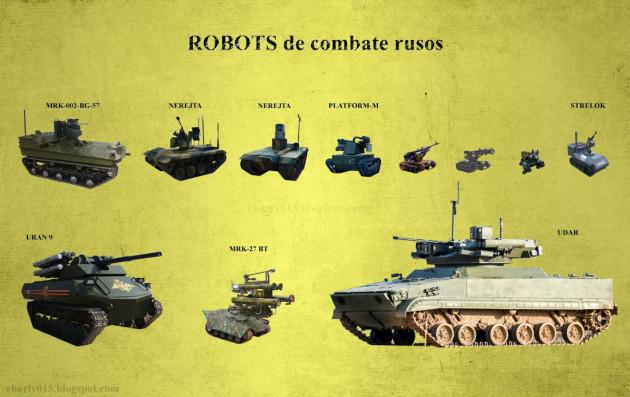 российские роботы